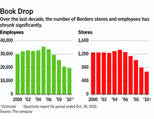 Borders - changes in number of stores and staff